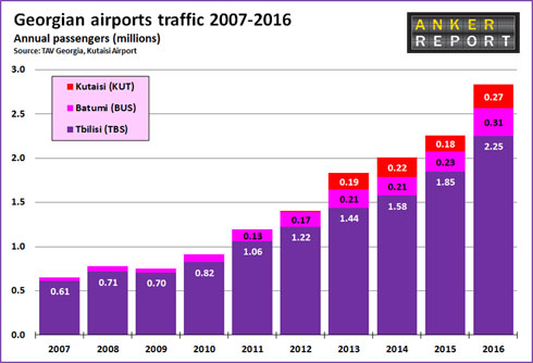 georgian-airports-traffic-2007-2016