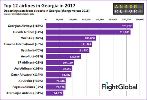 top-12-airlines-in-georgia-in-2017