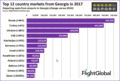top-12-country-markets-from-Georgia-in-2017